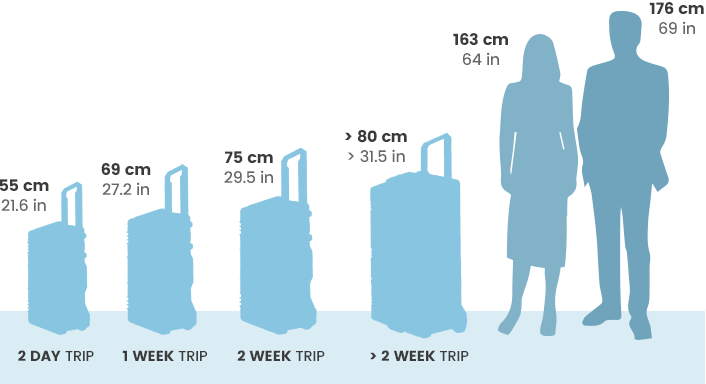 Airline Luggage sizes